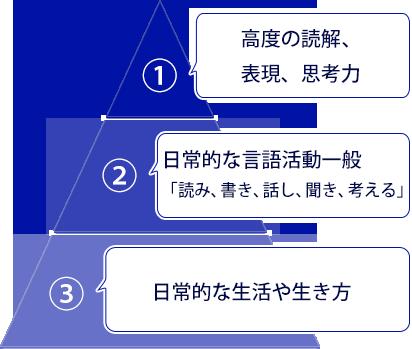 三段階からなる全人教育